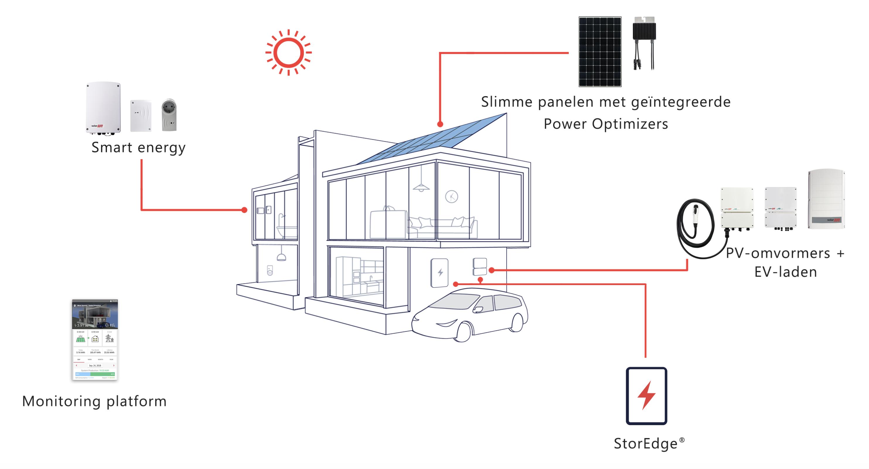Solar Edge Petec Solar